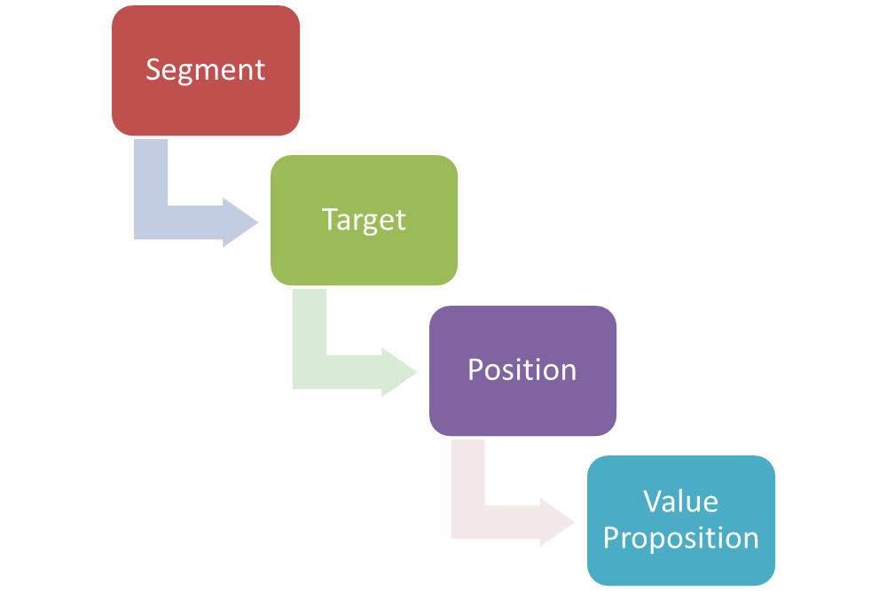 segmenting targeting positioning Video created by university of illinois at urbana-champaign for the course marketing management i an important element of the marketing process is the value.